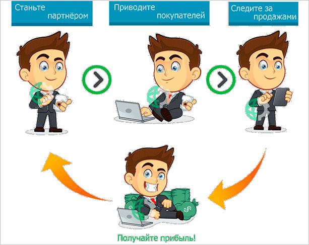 Схема работы на партнерке