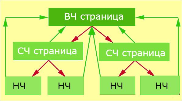 Схема по ВЧ запросам