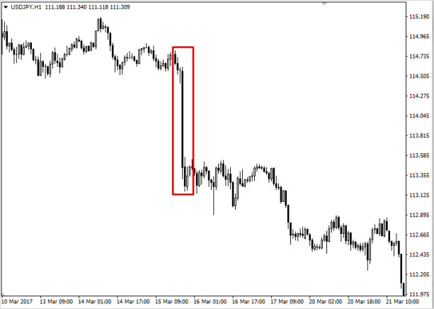 Доллар падает в паре USD/JPY