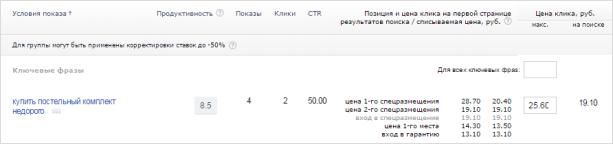 Цена клика в yandex direct