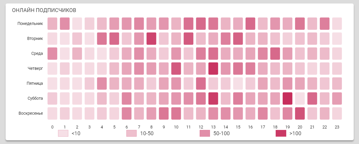график по дням и времени суток