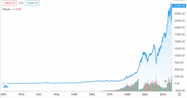 График индекса Доу Джонса