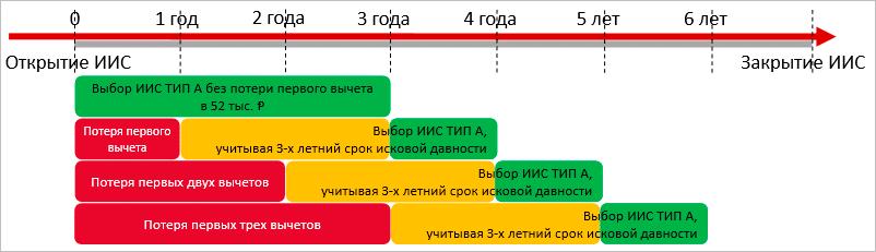 Схема получения вычета