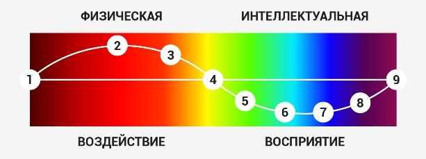 психология цвета в дизайне и логотипе