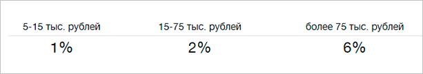 Размер % по счету