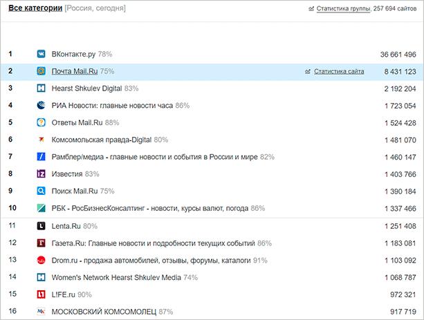 Рейтинг LiveInternet
