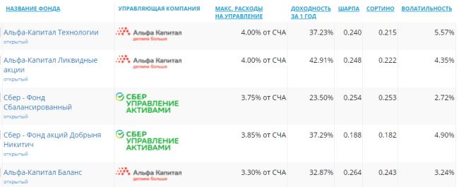 Анализ ПИФов