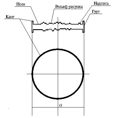 Схема монеты