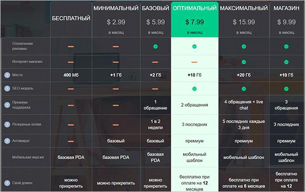 Тарифные планы Ucoz