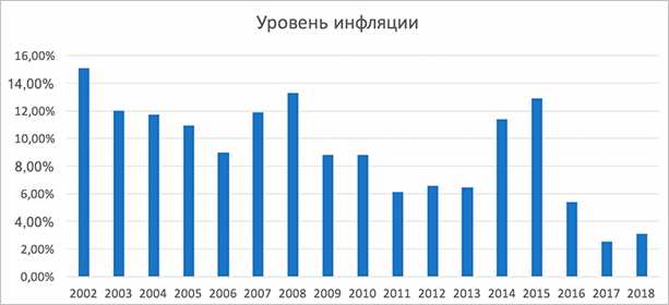 Уровень инфляции за 15 лет