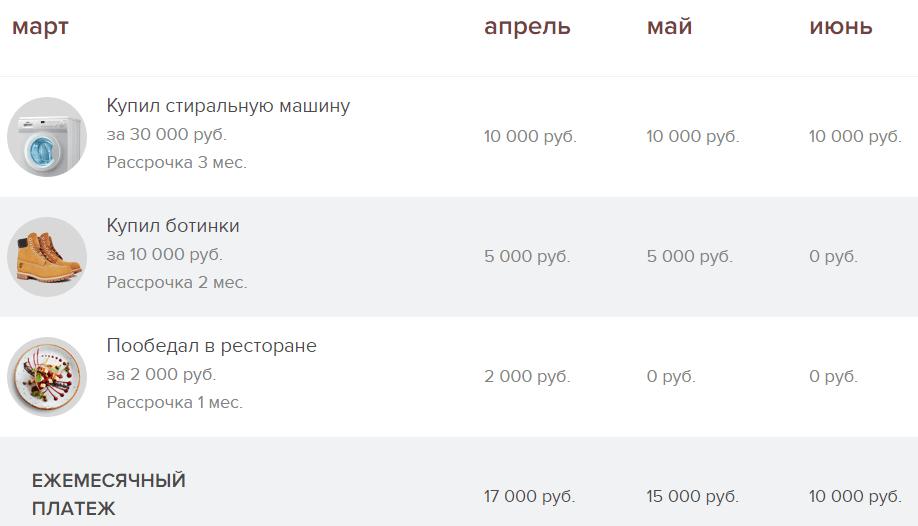 Механизм оплаты в рассрочку