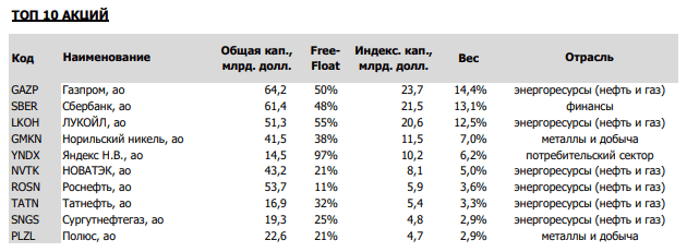 Топ-10 акций
