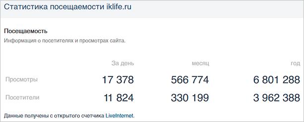 Статистика посещаемости ermail.ru