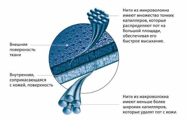 Структура ткани термобелья