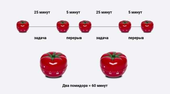 Метод помидора