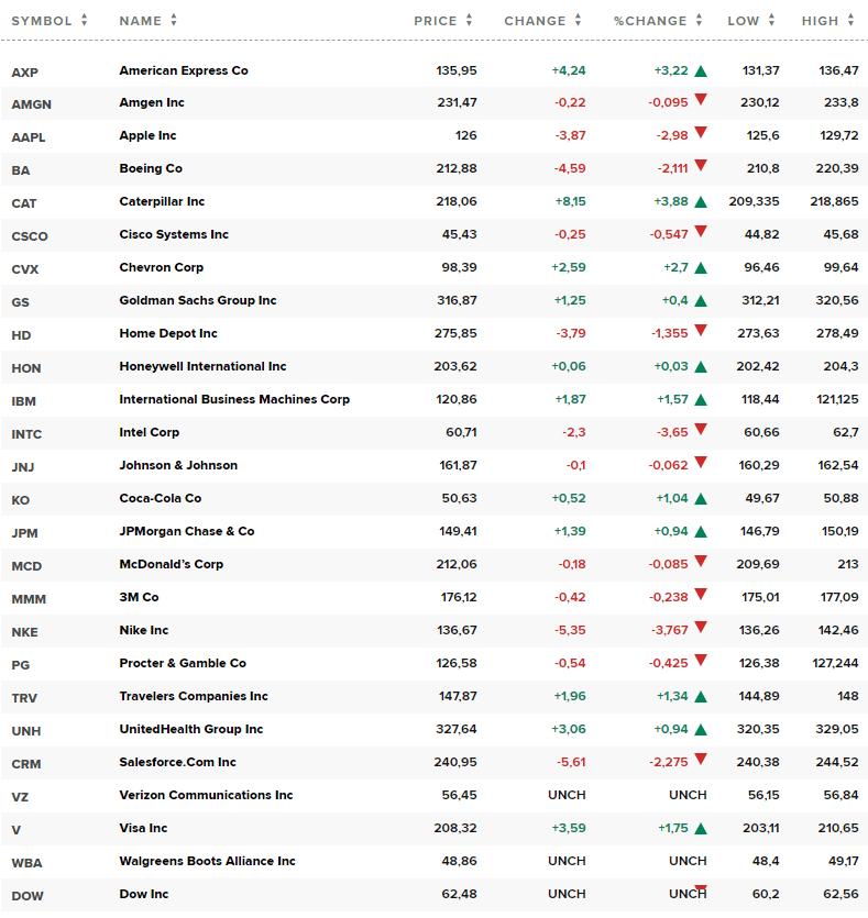 Состав DJIA