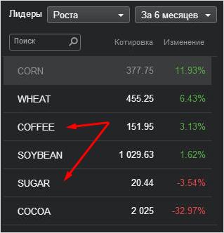 инструменты товарно-сырьевого рынка