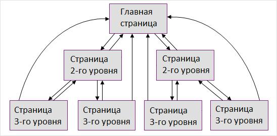 Иерархическая модель перелинковки