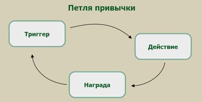 Схема привычного поведения