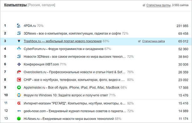 Тематический рейтинг в ЛайвИнтернет