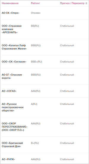 Рейтинг страховых компаний от АКРА
