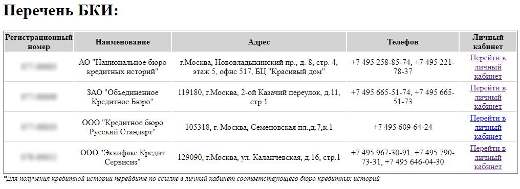 Список БКИ