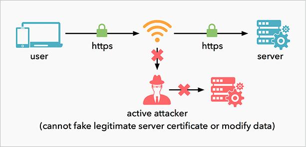 Влияние HTTPS на безопасность данных
