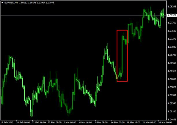 Изменение процентной ставки в США влияет на курс доллара
