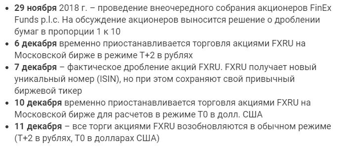Даты организации процедуры дробления в FinEx