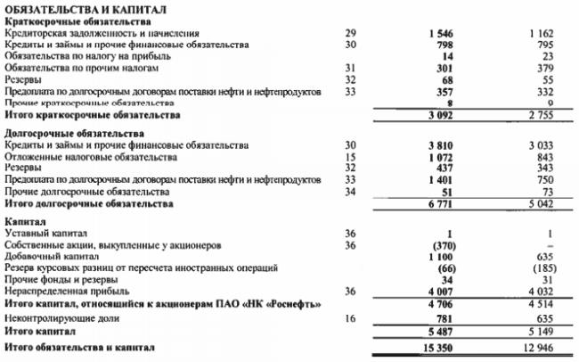 Пассивы Роснефти