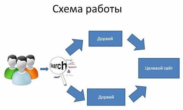 Схема работы дорвея