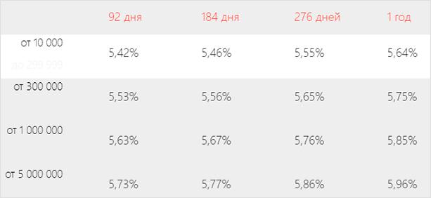 Процентные ставки по депозиту в Альфа-Банке