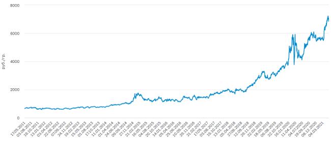 Учетная цена на палладий
