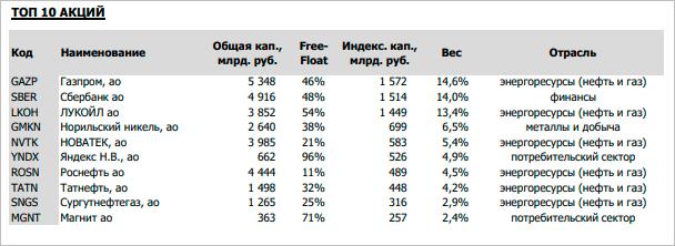 Топ-10 акций IMOEX