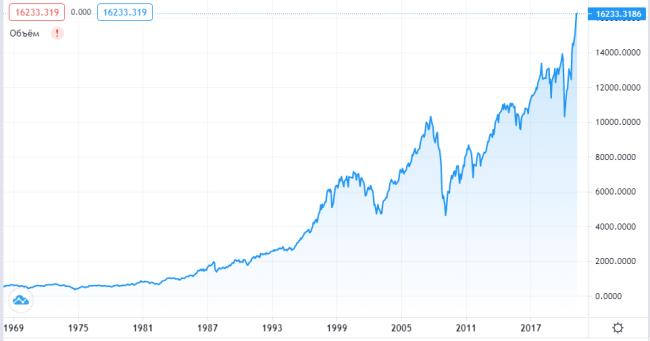 График индекса NYSE Composite