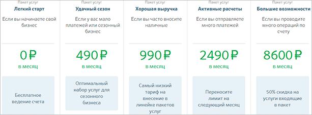 Тарифы в Сбербанке на открытие счета ИП