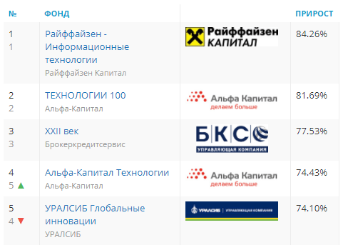Топ-5 ПИФов